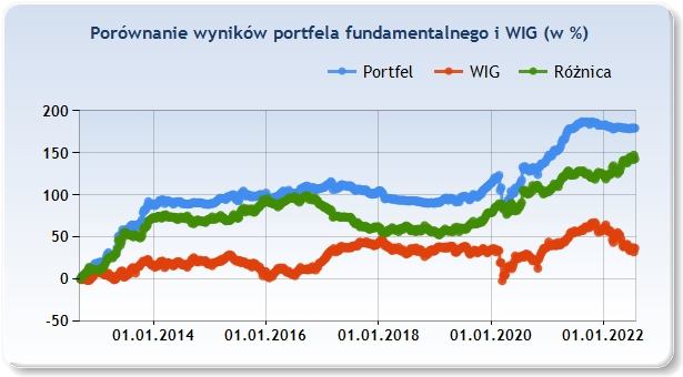 aktualne wyniki eksperymentalnego portfela